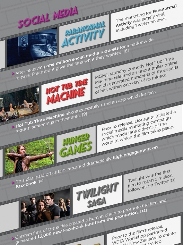 New Trends in Films with Social Media and Digital Distribution