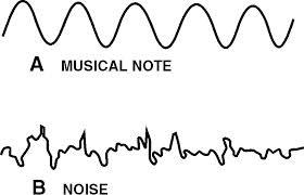 PHYSICS CHARACTERISTICS OF SOUND(Part 2)