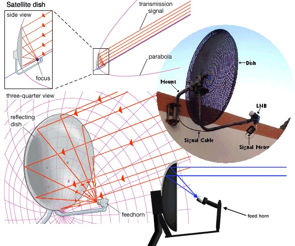 How to Point Your Satellite Dish