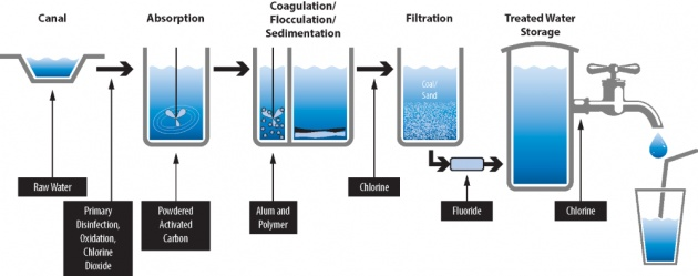 sedimentation_and_filtration_of_water