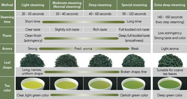 types_of_green_tea
