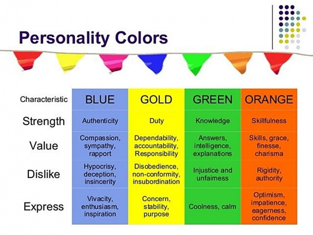blue_personality_type