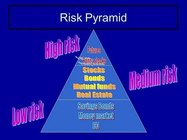 profit_and_risk
