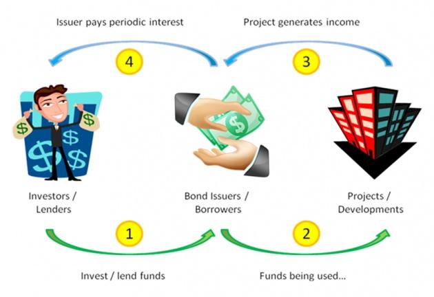 investing_in_bonds