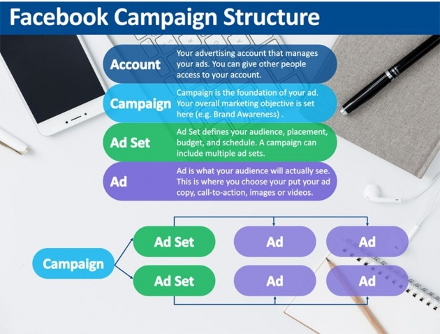 facebook_advertising_types