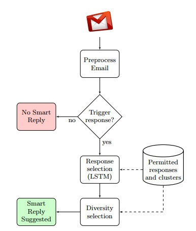 Artificial_intelligence_and_email_reminders