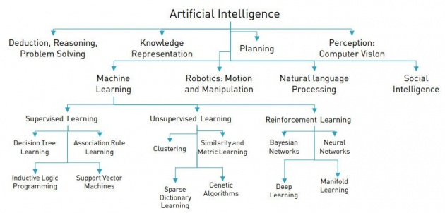 artificial_intelligence_and_the_smart_system_of_algorithm