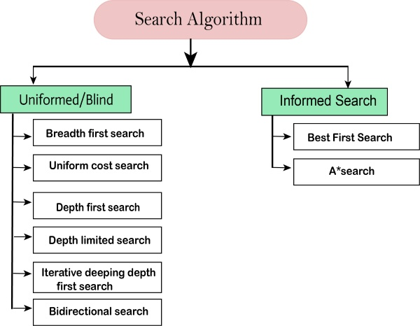 artificial_intelligence_through_machine_learning_and_algorithms