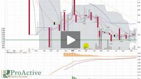 Vycor Medical (VYCO.OB) Stock Market Video Chart